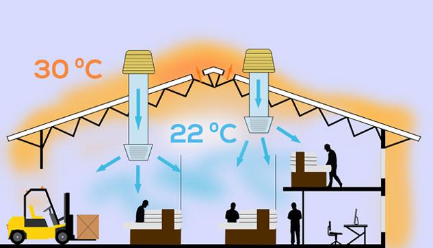 Bioclimatizando